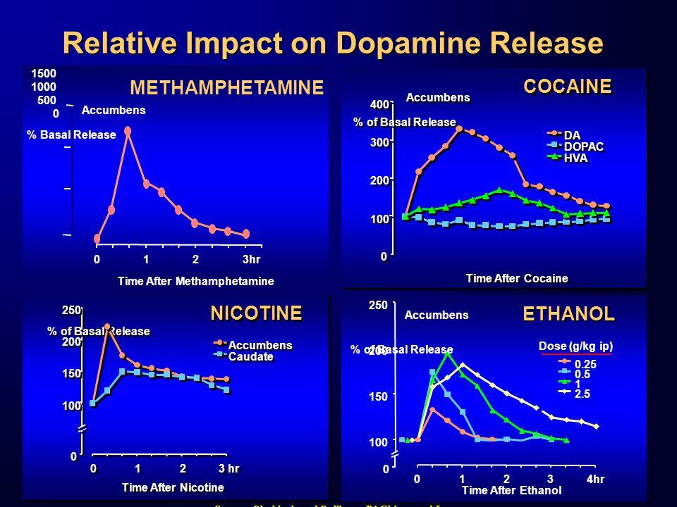 Relative Impact on Dopamine Release