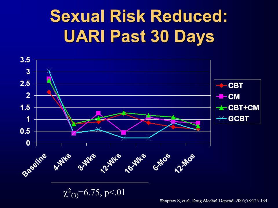 Sexual Risk Reduced: UARI Past 30 Days