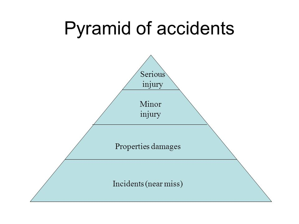 Pyramid of accidents Serious injury Minor injury Properties damages