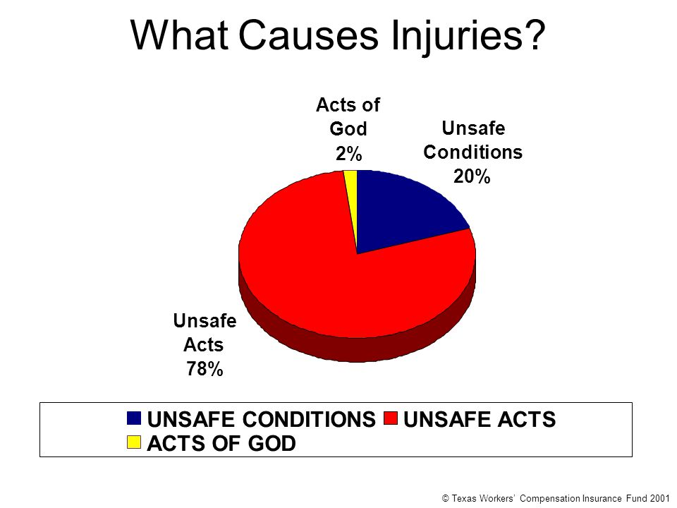 What Causes Injuries 20% 78 % UNSAFE CONDITIONS UNSAFE ACTS