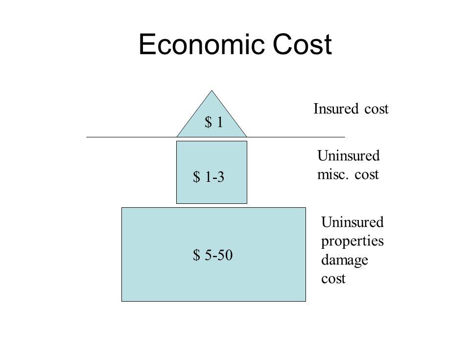 Economic Cost Insured cost $ 1 Uninsured misc. cost $ 1-3 Uninsured