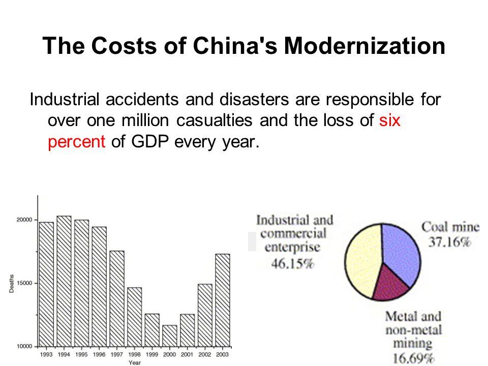 The Costs of China s Modernization