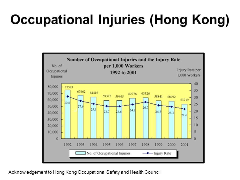 Occupational Injuries (Hong Kong)