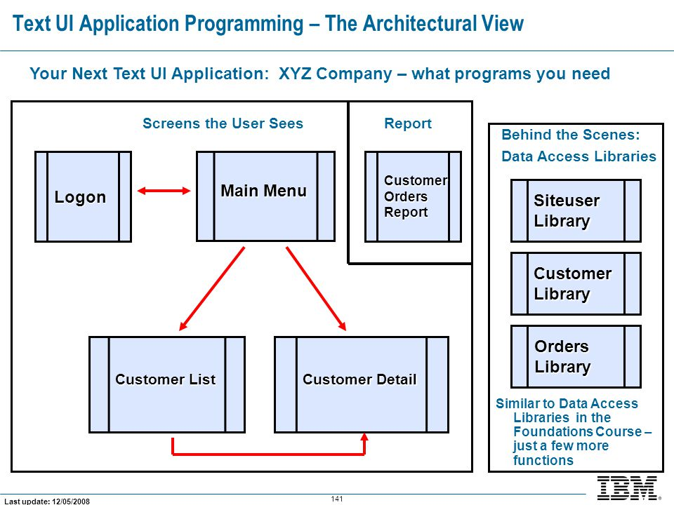 Text UI Application Programming – The Architectural View