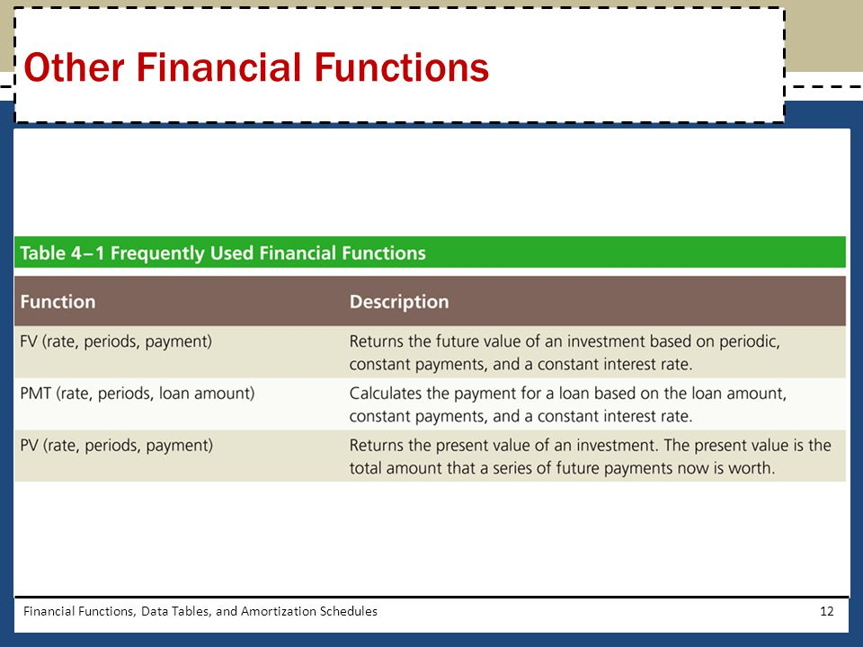 Other Financial Functions