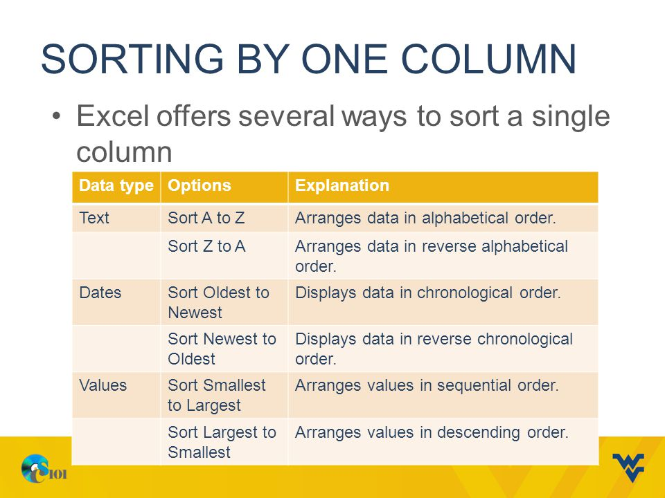 Sorting by One Column Excel offers several ways to sort a single column. Data type. Options. Explanation.