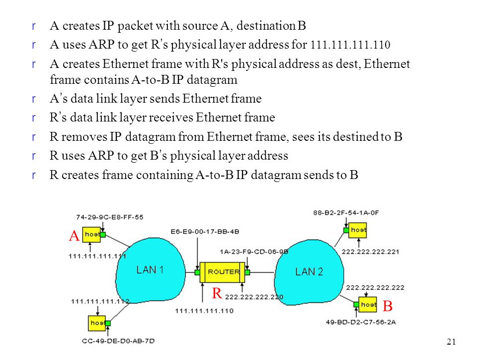 A R B A creates IP packet with source A, destination B