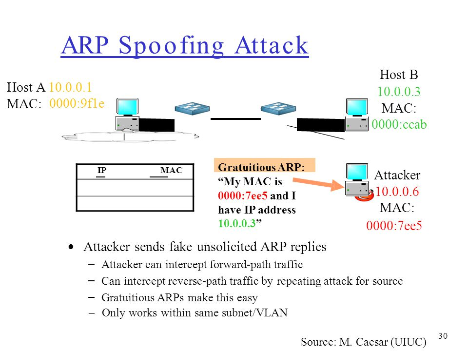 ARP Spoofing Attack Host B Host A 10.0.0.1 MAC: 10.0.0.3 MAC: