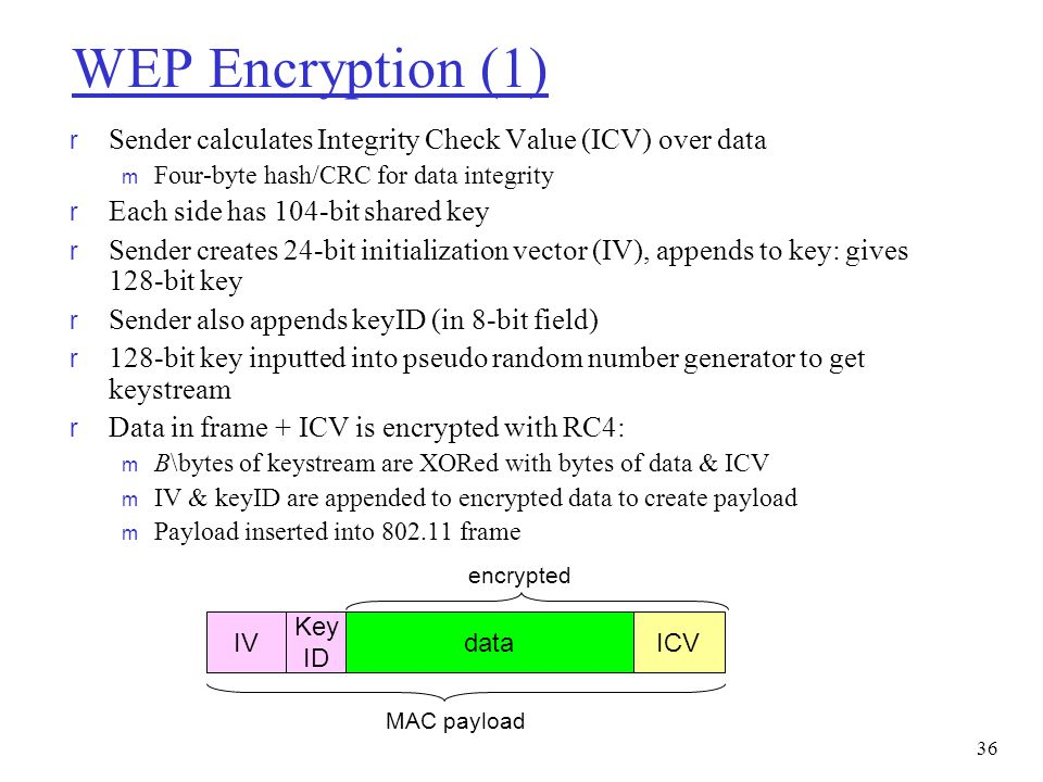 WEP Encryption (1) Sender calculates Integrity Check Value (ICV) over data. Four-byte hash/CRC for data integrity.