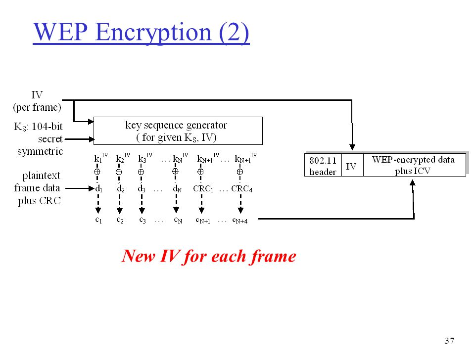 WEP Encryption (2) New IV for each frame