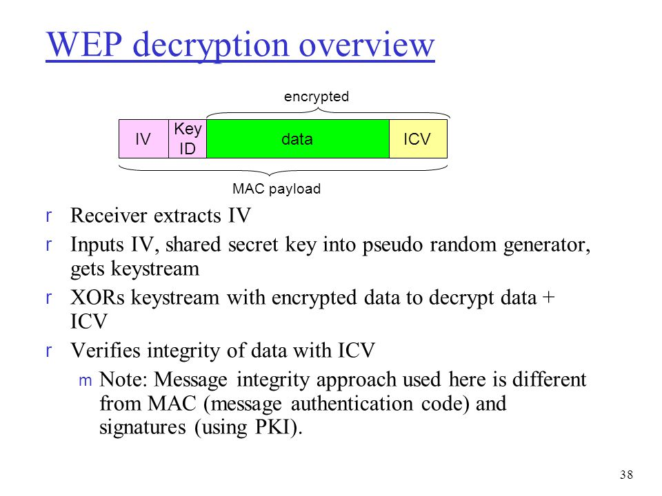 WEP decryption overview