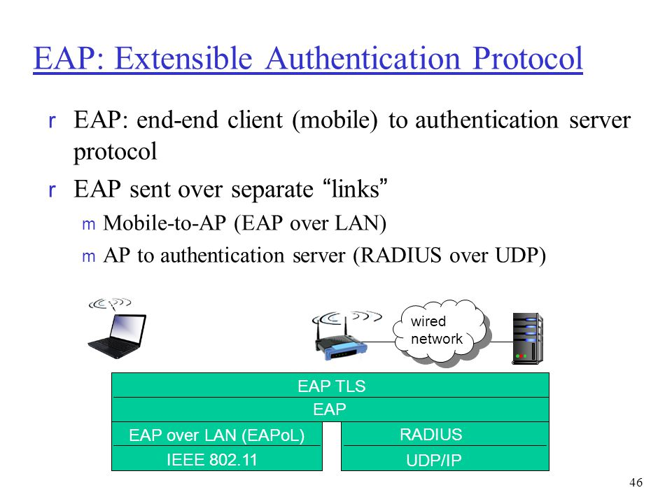 EAP: Extensible Authentication Protocol