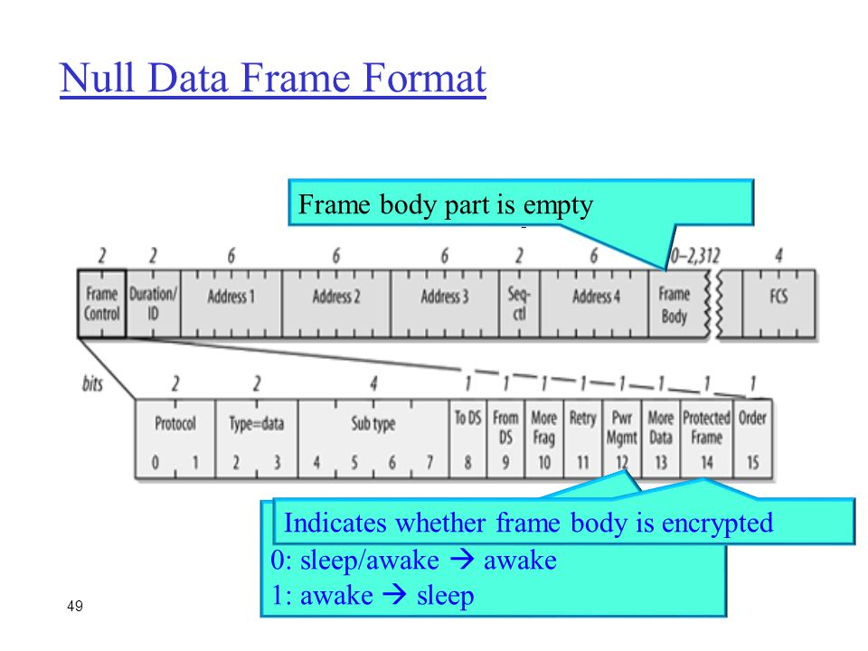 Null Data Frame Format Frame body part is empty 0: sleep/awake  awake
