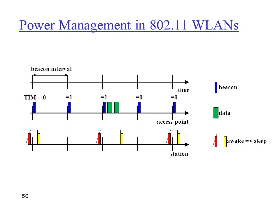Power Management in 802.11 WLANs