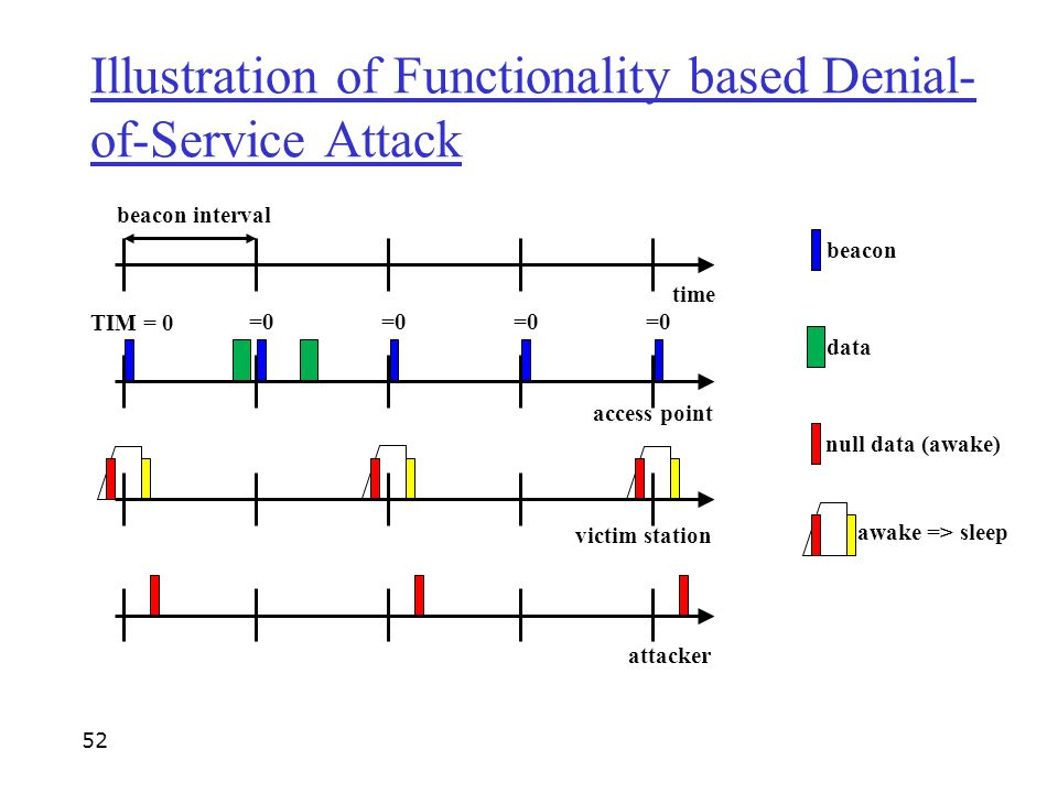 Illustration of Functionality based Denial-of-Service Attack