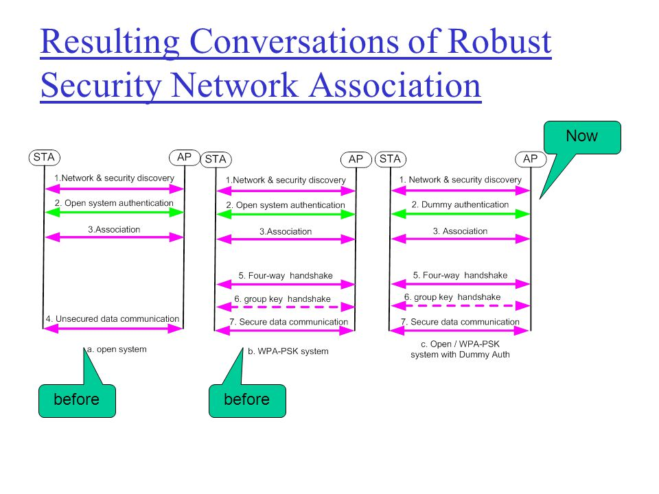 Resulting Conversations of Robust Security Network Association
