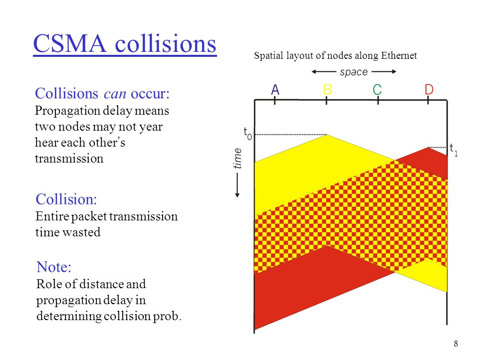 CSMA collisions Collisions can occur: Collision: Note: