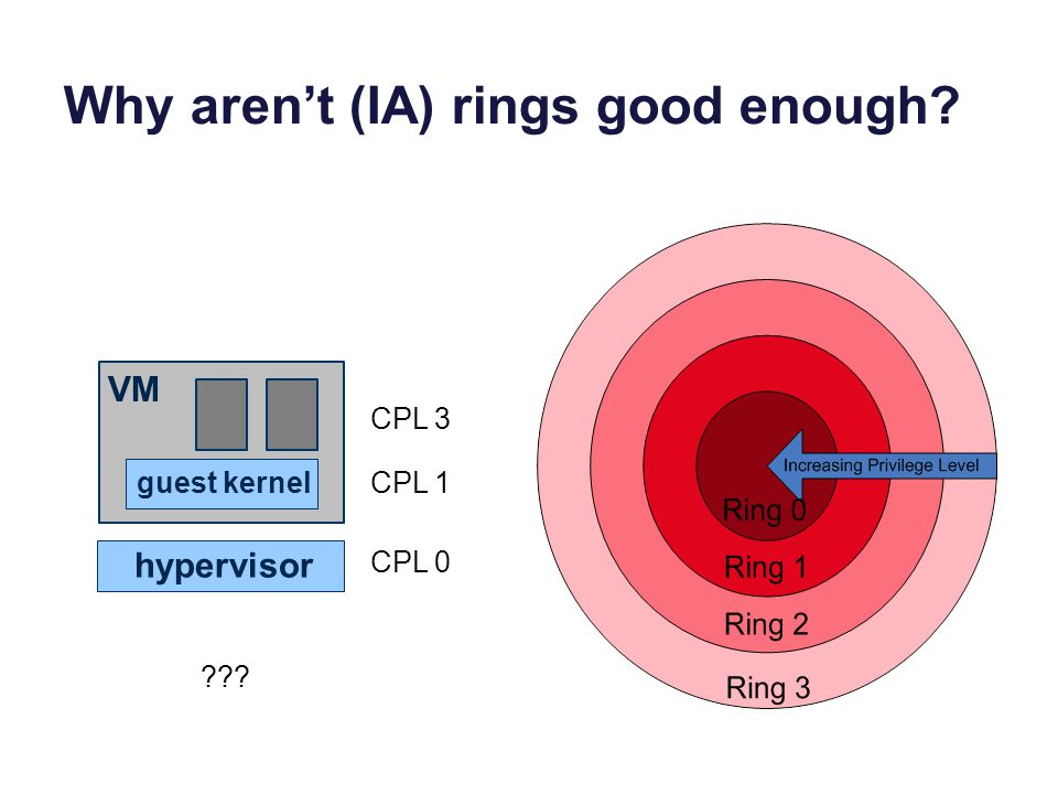 Why aren't (IA) rings good enough