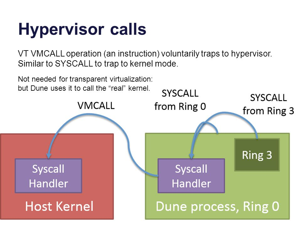 Hypervisor calls VT VMCALL operation (an instruction) voluntarily traps to hypervisor. Similar to SYSCALL to trap to kernel mode.