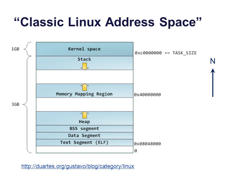 Classic Linux Address Space