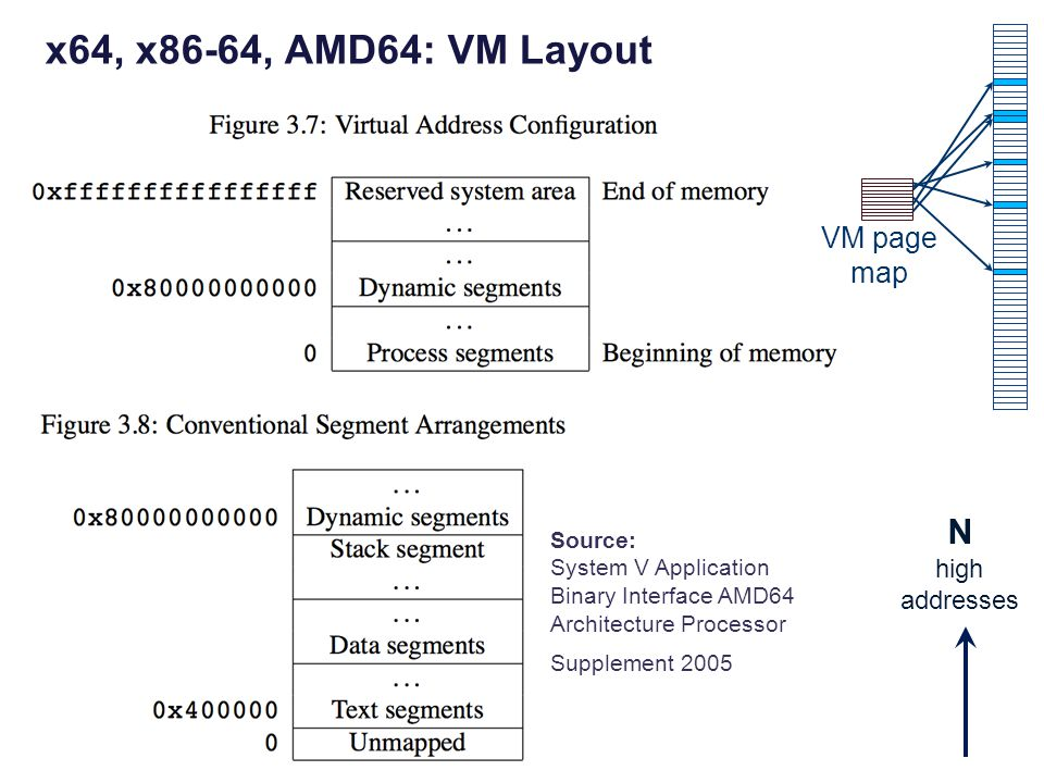 x64, x86-64, AMD64: VM Layout N Source: