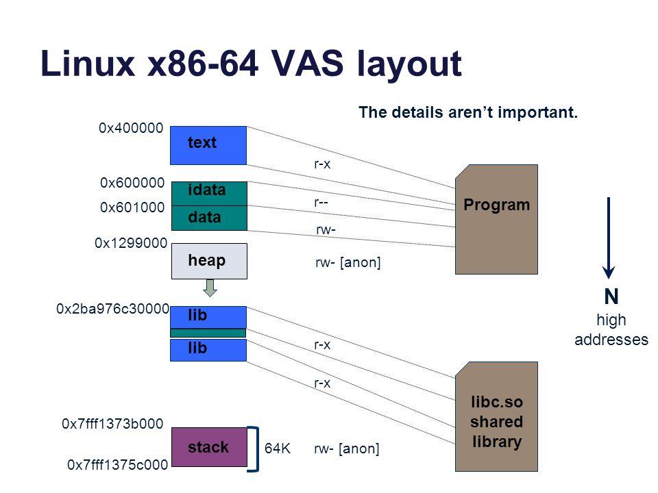 Linux x86-64 VAS layout N The details aren't important. text idata