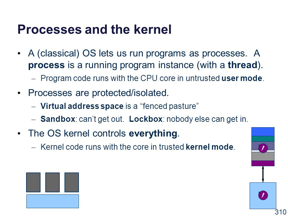 Processes and the kernel