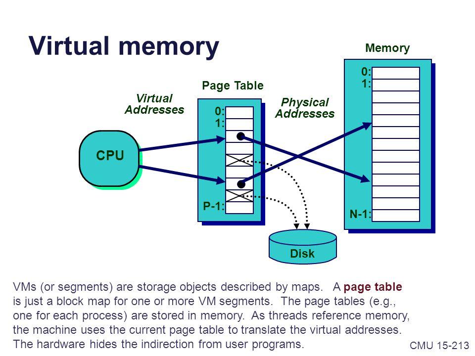 Virtual memory CPU Memory 0: 1: Page Table Virtual Physical Addresses