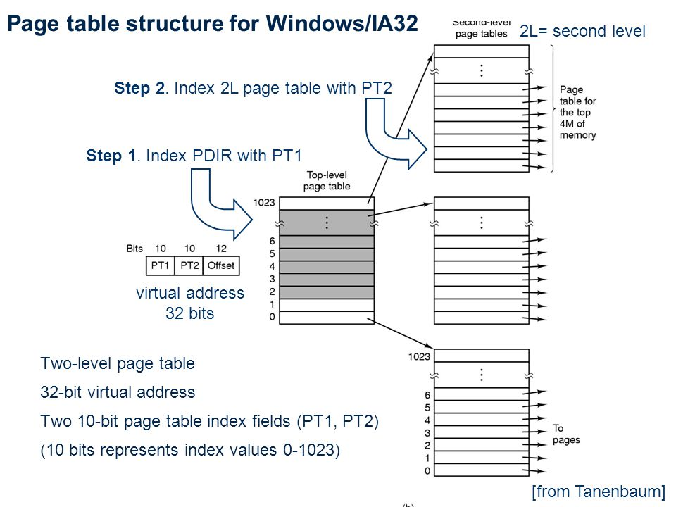 Page table structure for Windows/IA32