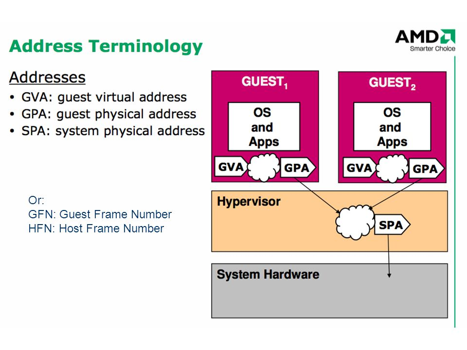 Or: GFN: Guest Frame Number HFN: Host Frame Number