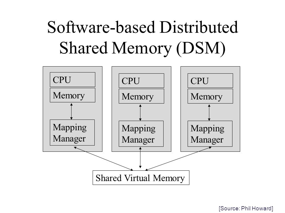 Software-based Distributed Shared Memory (DSM)