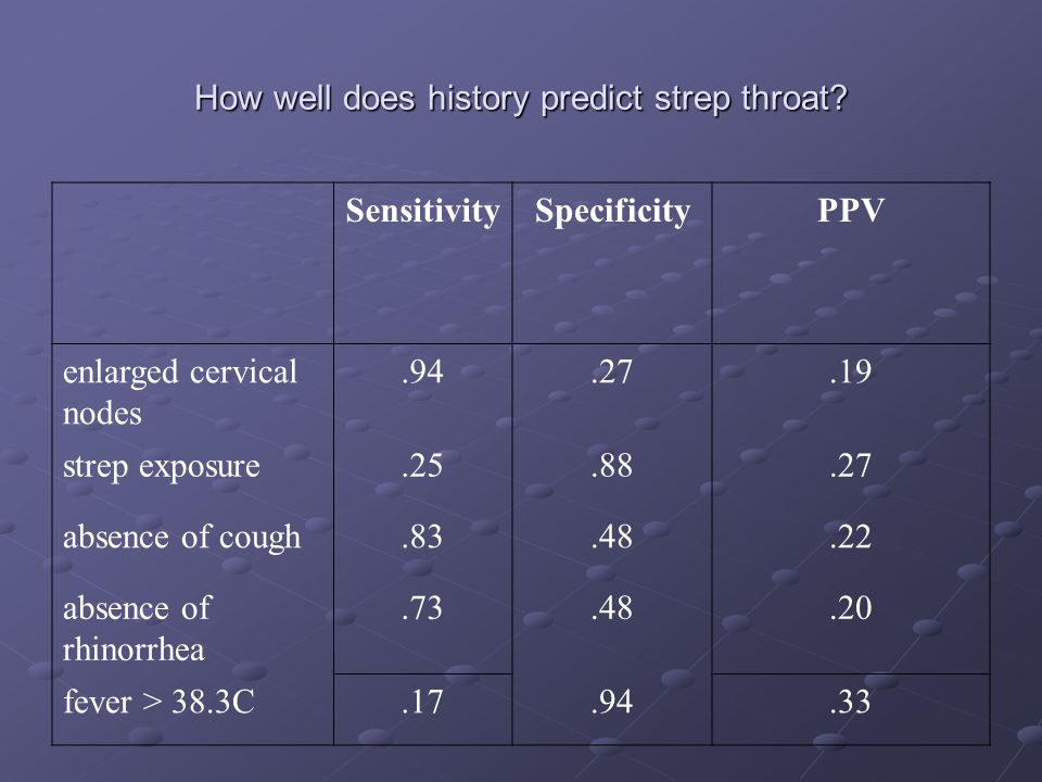 How well does history predict strep throat