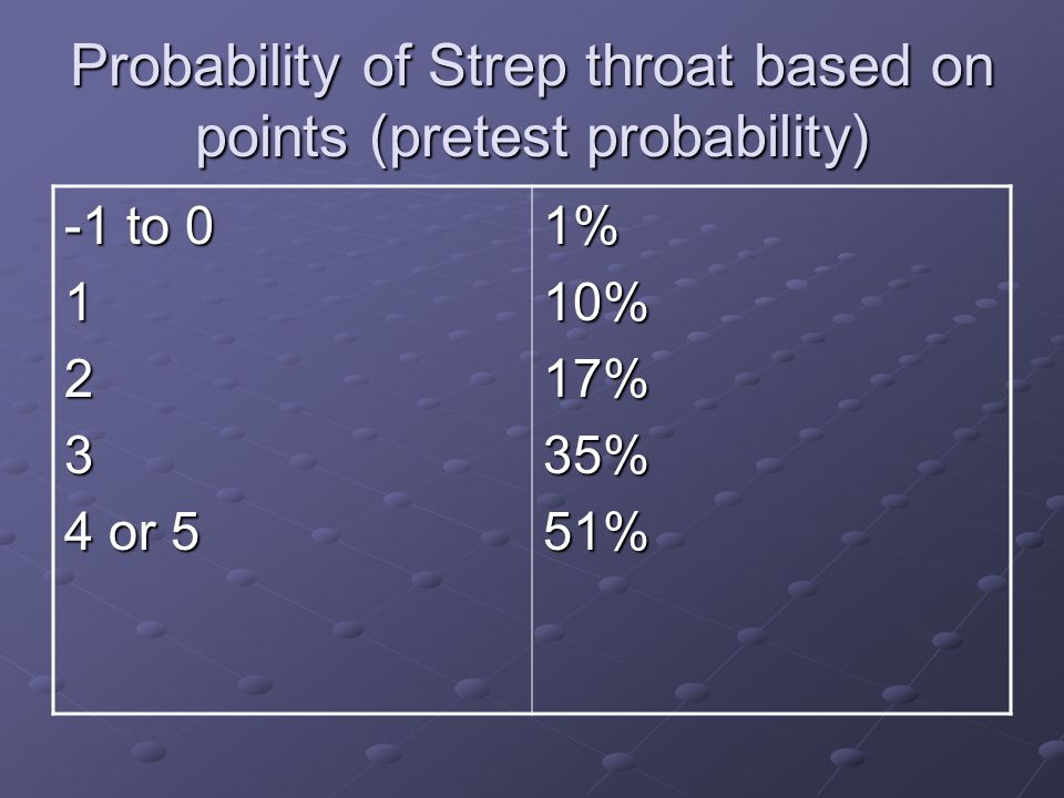 Probability of Strep throat based on points (pretest probability)