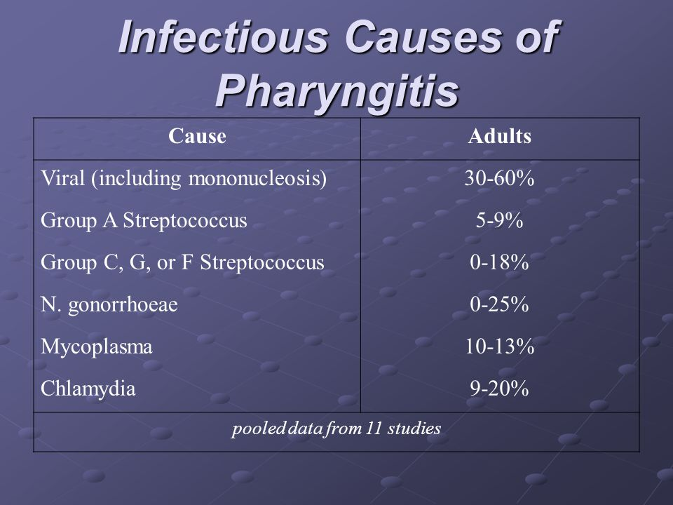 Infectious Causes of Pharyngitis
