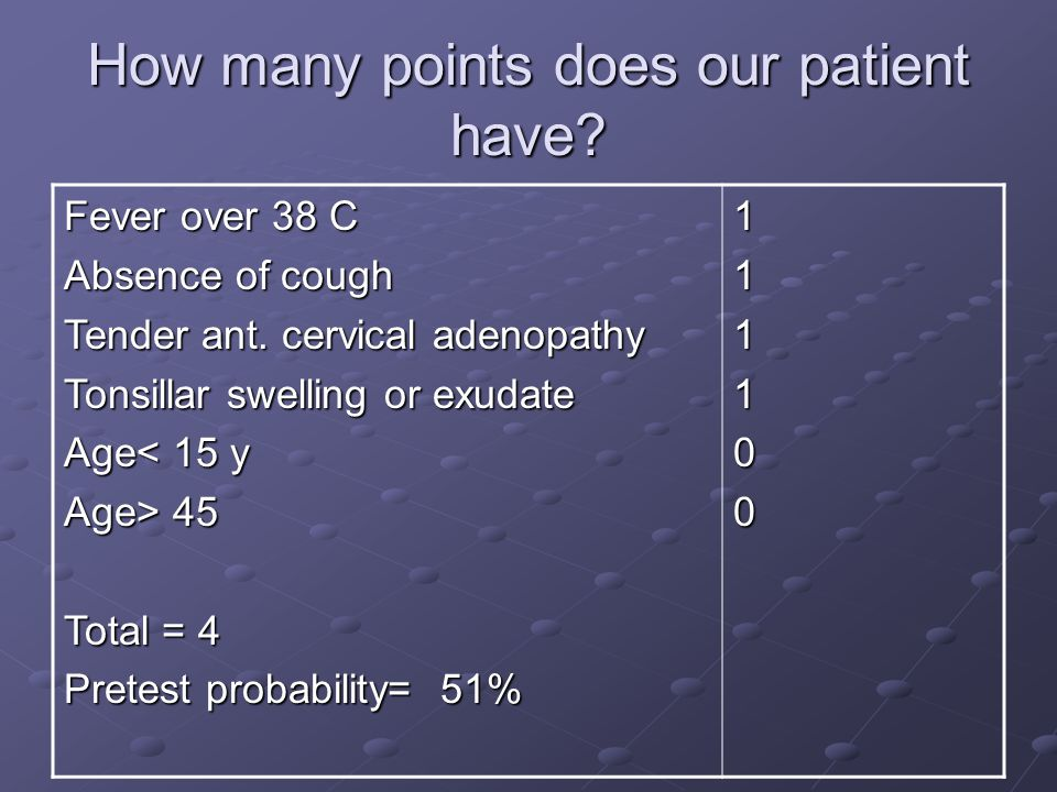 How many points does our patient have