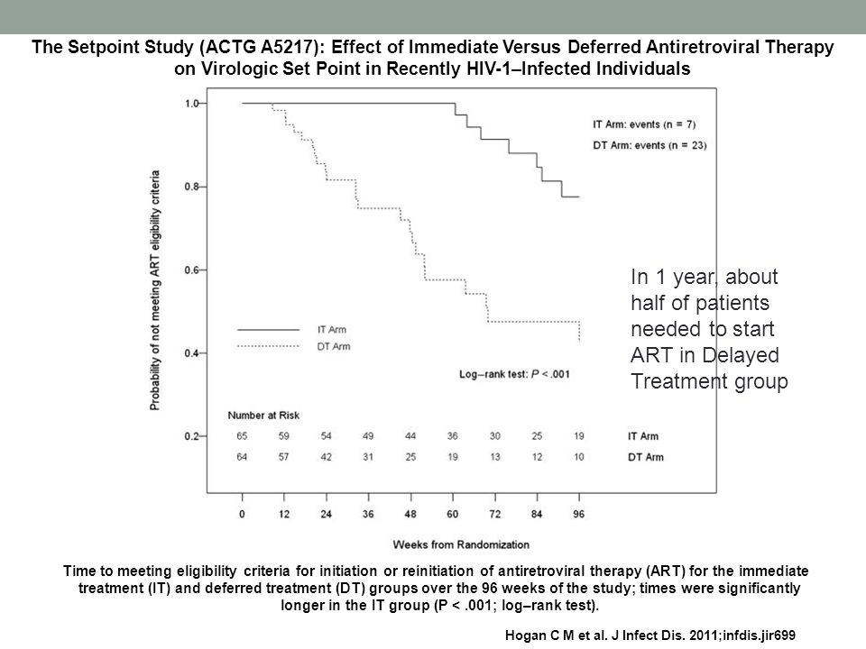 The Setpoint Study (ACTG A5217): Effect of Immediate Versus Deferred Antiretroviral Therapy on Virologic Set Point in Recently HIV-1–Infected Individuals