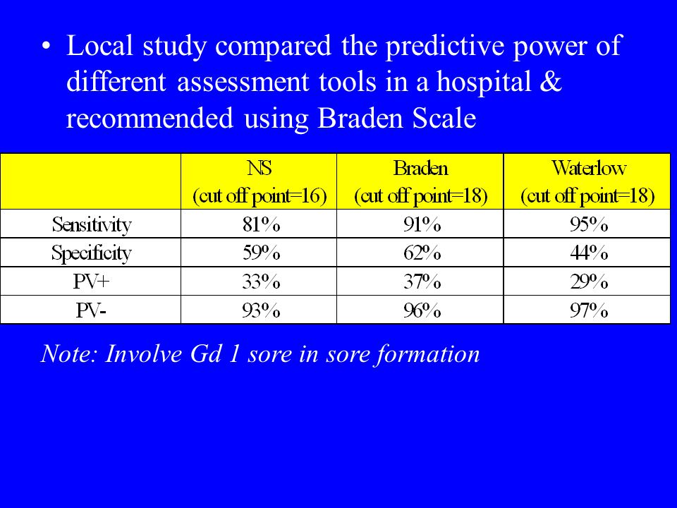 Local study compared the predictive power of different assessment tools in a hospital & recommended using Braden Scale