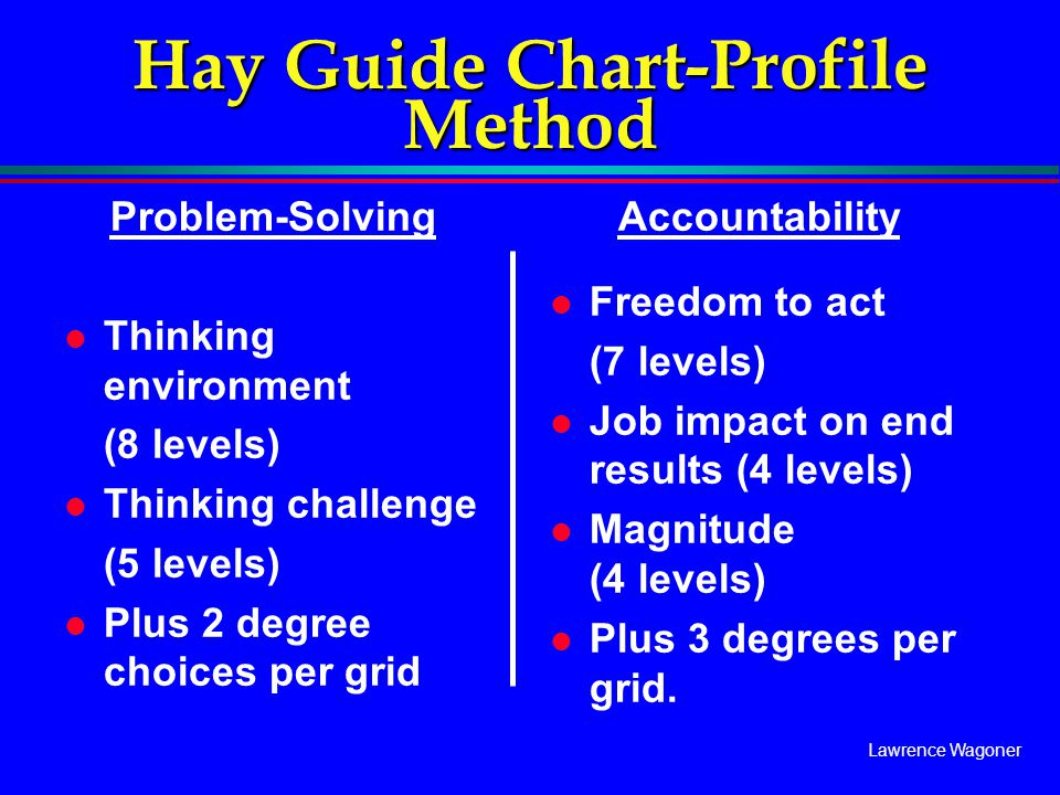 Hay Guide Chart-Profile Method