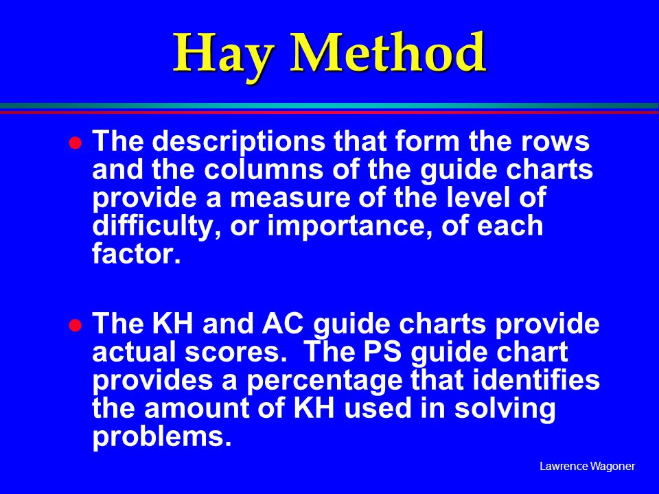 Hay Method