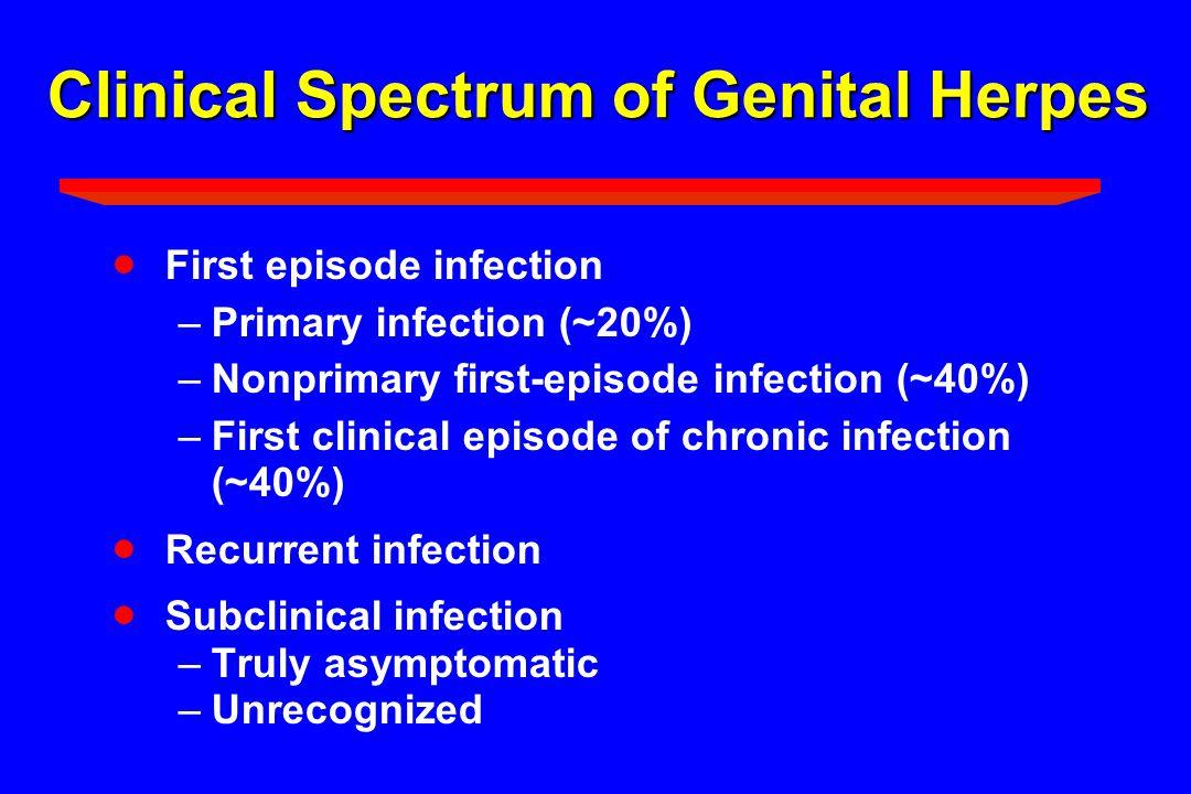 Clinical Spectrum of Genital Herpes