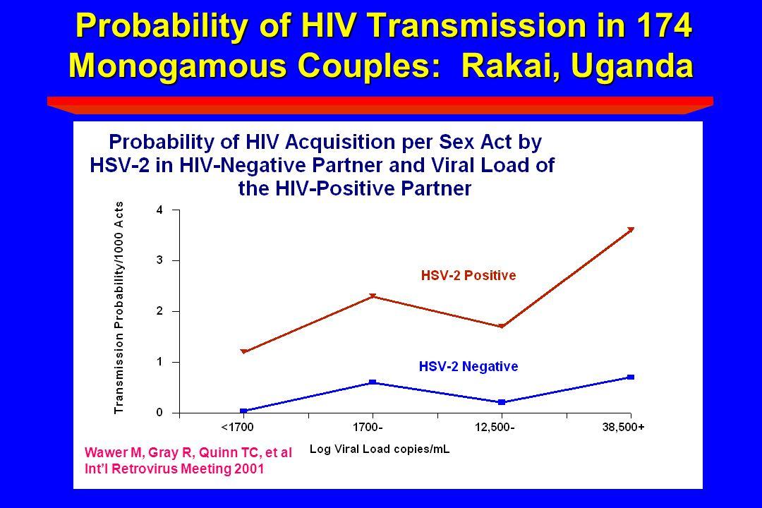Probability of HIV Transmission in 174 Monogamous Couples: Rakai, Uganda