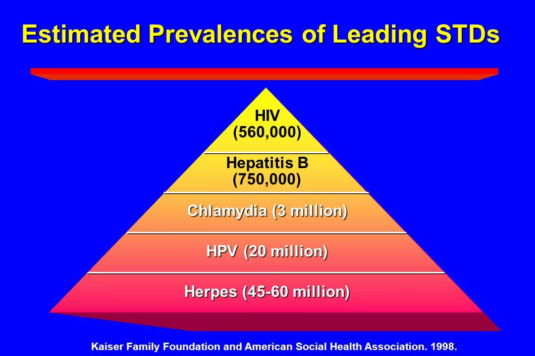 Estimated Prevalences of Leading STDs