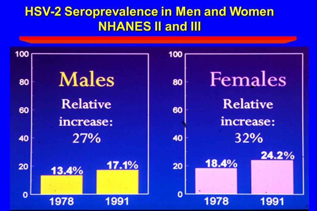 HSV-2 Seroprevalence in Men and Women
