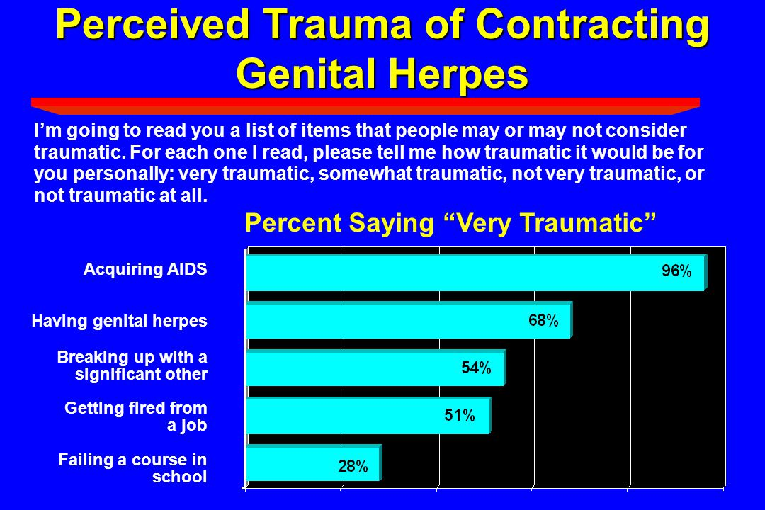 Perceived Trauma of Contracting Genital Herpes