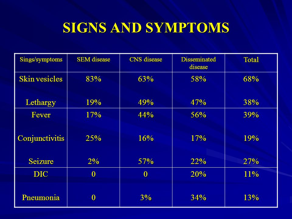 SIGNS AND SYMPTOMS Skin vesicles Lethargy 83% 19% 63% 49% 58% 47% 68%