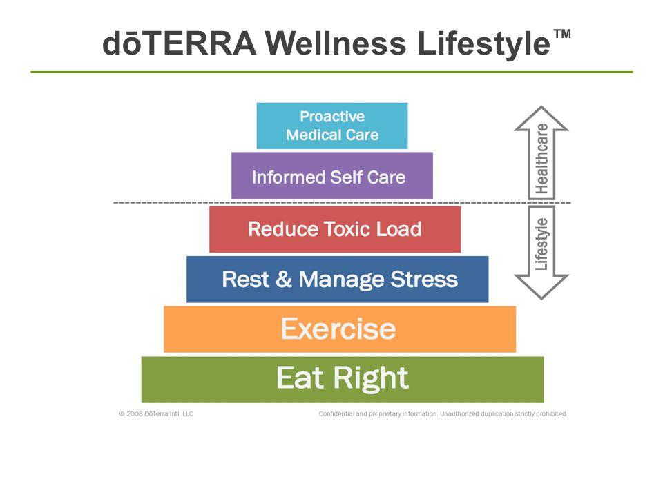 dōTERRA Wellness Lifestyle™