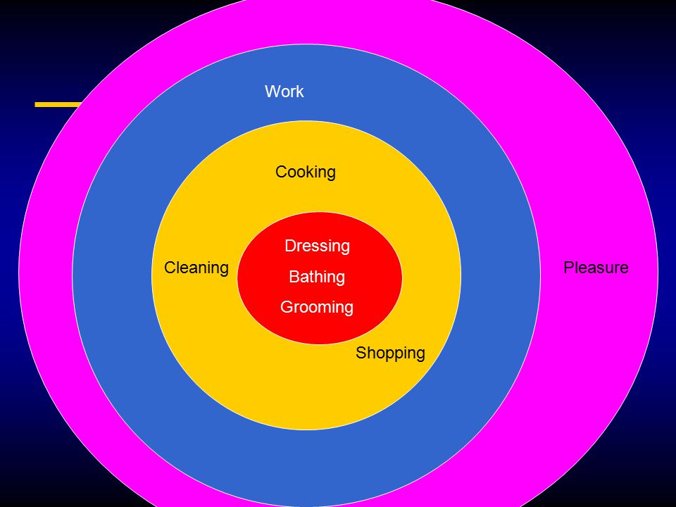 Pleasure Work Cooking Cleaning Shopping Dressing Bathing Grooming