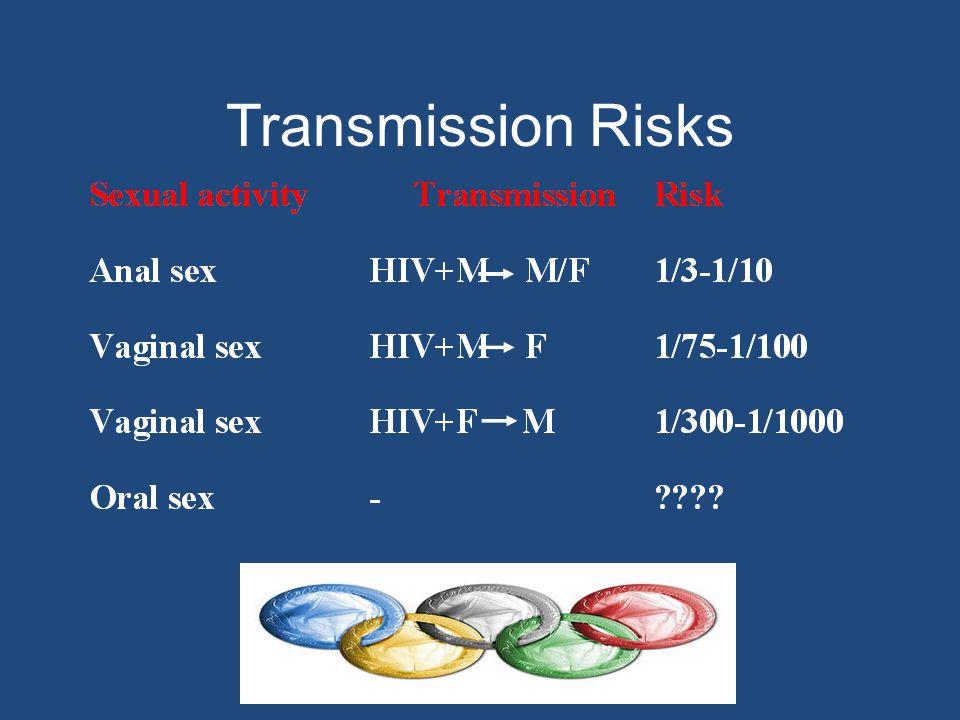 Transmission Risks