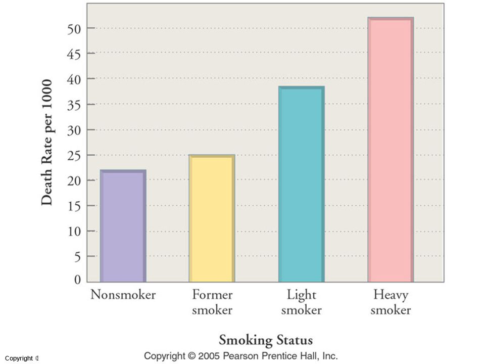 Figure: 14A-07 Title: Death rate due to heart disease among nonsmokers and smokers. Caption: