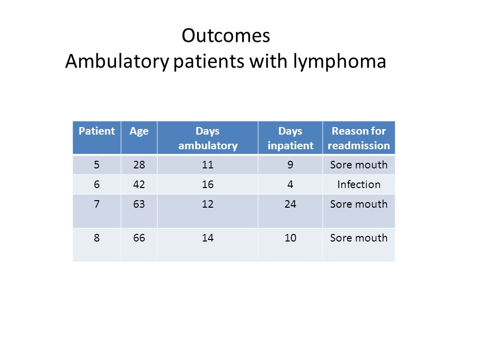 Outcomes Ambulatory patients with lymphoma